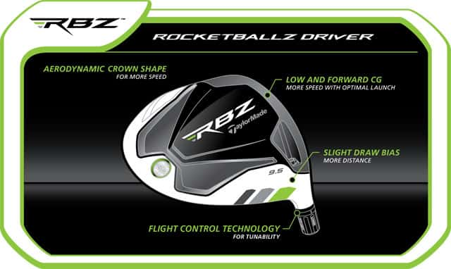 New TaylorMade RocketBallz Drivers are Fast, Lightweight and