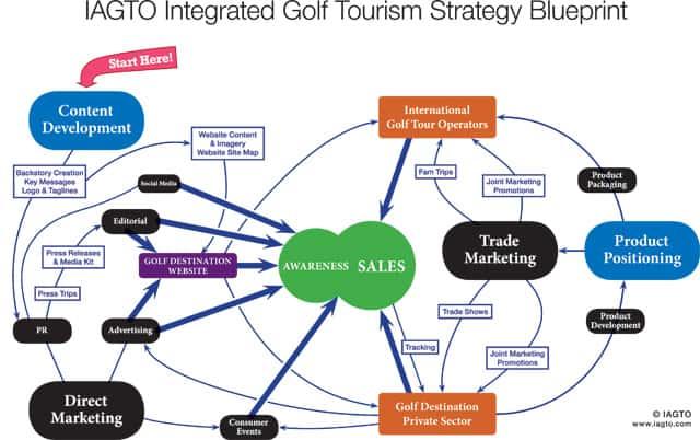 Igtm iagto unveils golf tourism strategy blueprint mygolfway iagto integrated golf tourism strategy blueprint malvernweather Choice Image